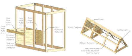 Step-by-step chicken coop plans